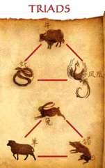 3 semne zodiacale formează un trigon pe cercul zodiacal, dând naștere la aliații din zodiacul chinezesc. Astrologia chineză se bazează pe relațiile dintre