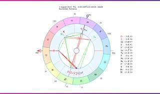 Horoscop lunar August 2019: cea mai dinamică și practică perioadă a anului