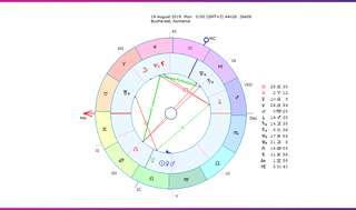 Horoscopul săptămânii 19-25 August 2019 pentru toate zodiile