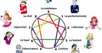 Eneagrama personalității: secretele celor 9 tipuri de personalitate