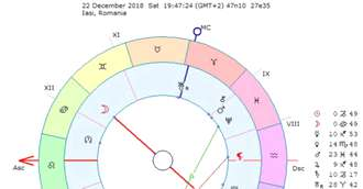 Horoscop luna Decembrie 2018: oportunități financiare pentru unele zodii