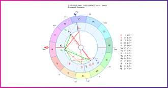 Horoscop lunar Iulie 2019: cea mai tensionată, productivă și provocatoare perioadă a anului