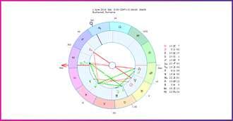 Horoscop lunar Iunie 2019: provocări, tentații de moment și multe conștientizări