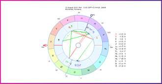 Horoscopul săptămânii 12-18 August 2019 pentru toate zodiile