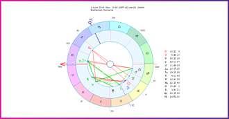 Horoscopul săptămânii 3-9 Iunie 2019 pentru toate zodiile